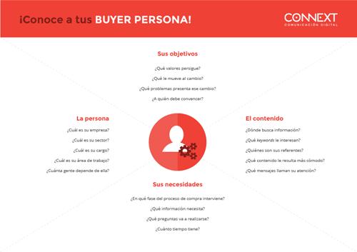 Ficha de buyer persona
